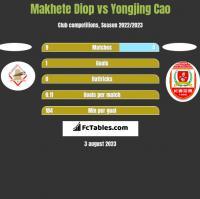 Makhete Diop vs Yongjing Cao h2h player stats