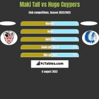 Maki Tall vs Hugo Cuypers h2h player stats