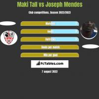 Maki Tall vs Joseph Mendes h2h player stats