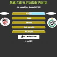 Maki Tall vs Frantzdy Pierrot h2h player stats