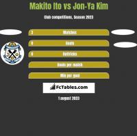 Makito Ito vs Jon-Ya Kim h2h player stats