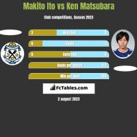 Makito Ito vs Ken Matsubara h2h player stats