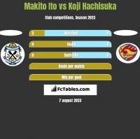 Makito Ito vs Koji Hachisuka h2h player stats