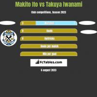 Makito Ito vs Takuya Iwanami h2h player stats