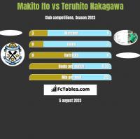 Makito Ito vs Teruhito Nakagawa h2h player stats