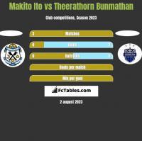Makito Ito vs Theerathorn Bunmathan h2h player stats