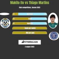 Makito Ito vs Thiago Martins h2h player stats