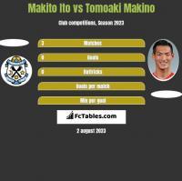 Makito Ito vs Tomoaki Makino h2h player stats