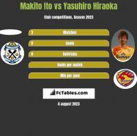 Makito Ito vs Yasuhiro Hiraoka h2h player stats