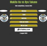 Makito Ito vs Ryo Takano h2h player stats