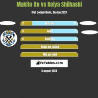 Makito Ito vs Keiya Shiihashi h2h player stats