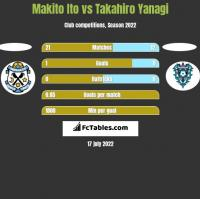 Makito Ito vs Takahiro Yanagi h2h player stats