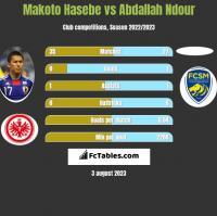 Makoto Hasebe vs Abdallah Ndour h2h player stats