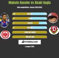 Makoto Hasebe vs Akaki Gogia h2h player stats