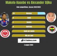 Makoto Hasebe vs Alexander Djiku h2h player stats