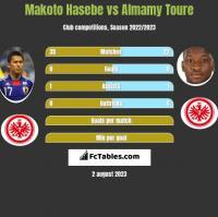 Makoto Hasebe vs Almamy Toure h2h player stats