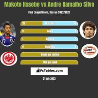 Makoto Hasebe vs Andre Silva h2h player stats