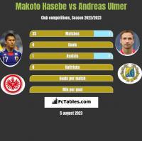 Makoto Hasebe vs Andreas Ulmer h2h player stats