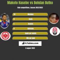 Makoto Hasebe vs Bohdan Butko h2h player stats