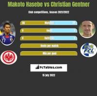 Makoto Hasebe vs Christian Gentner h2h player stats