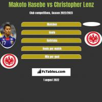 Makoto Hasebe vs Christopher Lenz h2h player stats