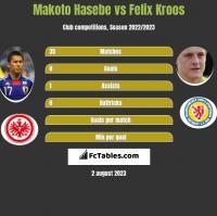 Makoto Hasebe vs Felix Kroos h2h player stats