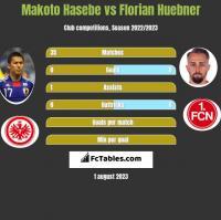 Makoto Hasebe vs Florian Huebner h2h player stats