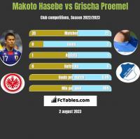 Makoto Hasebe vs Grischa Proemel h2h player stats