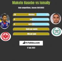 Makoto Hasebe vs Ismaily h2h player stats