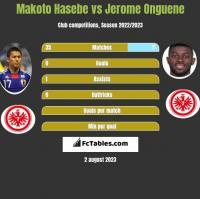 Makoto Hasebe vs Jerome Onguene h2h player stats