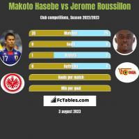 Makoto Hasebe vs Jerome Roussillon h2h player stats