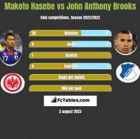 Makoto Hasebe vs John Anthony Brooks h2h player stats