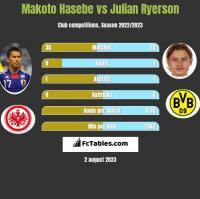 Makoto Hasebe vs Julian Ryerson h2h player stats
