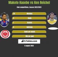 Makoto Hasebe vs Ken Reichel h2h player stats