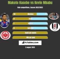 Makoto Hasebe vs Kevin Mbabu h2h player stats