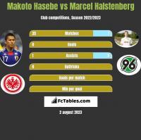 Makoto Hasebe vs Marcel Halstenberg h2h player stats
