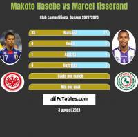 Makoto Hasebe vs Marcel Tisserand h2h player stats