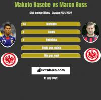 Makoto Hasebe vs Marco Russ h2h player stats