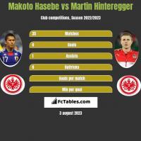Makoto Hasebe vs Martin Hinteregger h2h player stats