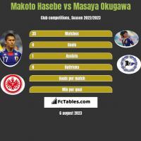Makoto Hasebe vs Masaya Okugawa h2h player stats