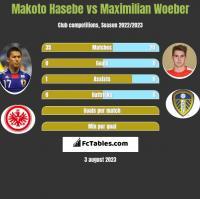 Makoto Hasebe vs Maximilian Woeber h2h player stats