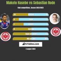Makoto Hasebe vs Sebastian Rode h2h player stats