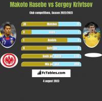 Makoto Hasebe vs Sergey Krivtsov h2h player stats