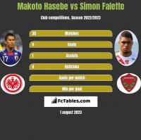 Makoto Hasebe vs Simon Falette h2h player stats