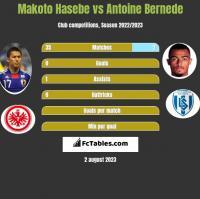 Makoto Hasebe vs Antoine Bernede h2h player stats