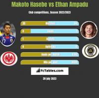 Makoto Hasebe vs Ethan Ampadu h2h player stats