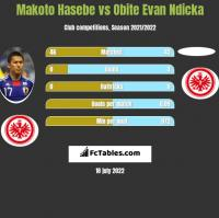 Makoto Hasebe vs Obite Evan Ndicka h2h player stats