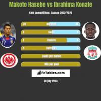 Makoto Hasebe vs Ibrahima Konate h2h player stats