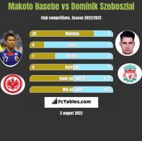 Makoto Hasebe vs Dominik Szoboszlai h2h player stats