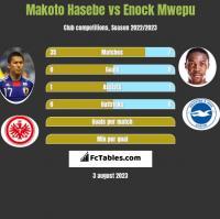 Makoto Hasebe vs Enock Mwepu h2h player stats